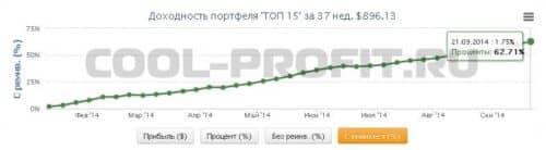 доходность памм фонда топ 15 в пантеон финанс с начала года cool-profit.ru