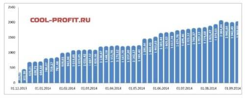 график суммы инвестированных средств cool-profit.ru на 07-09-2014