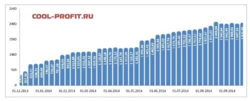 график суммы инвестированных средств cool-profit.ru на 21-09-2014