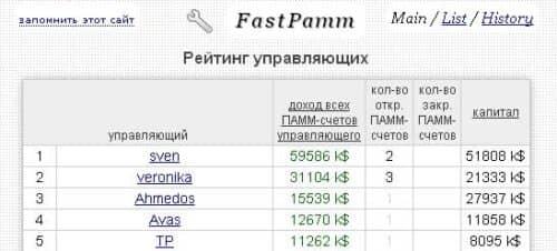 рейтинг управляющих на fastpamm.com для cool-profit.ru