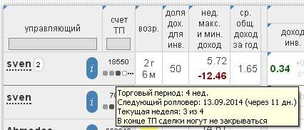 торговый период памм счетов на fastpamm.com для cool-profit.ru