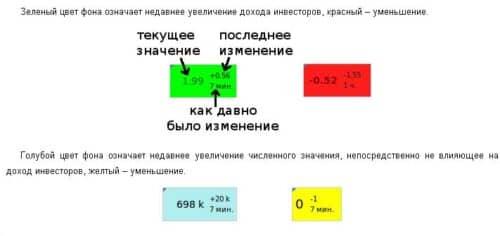 цветовое выделение ячеек на fastpamm.com для cool-profit.ru