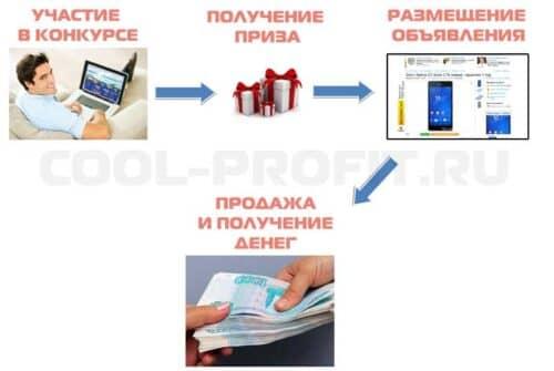 Пример монетизации приза (cool-profit.ru)
