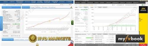 Сравнение мониторингов RVD Markets и MyFXBook для cool-profit.ru