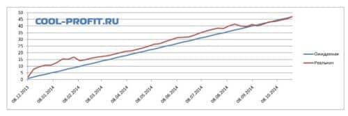 график ожидаемой и реальной доходности для cool-profit.ru на 26-10-2014