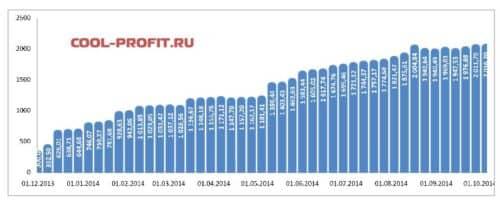 график суммы инвестированных средств cool-profit.ru на 05-10-2014
