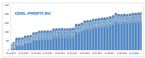 график суммы инвестированных средств cool-profit.ru на 19-10-2014