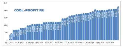 график суммы инвестированных средств cool-profit.ru на 26-10-2014