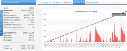 просадки счета Mega Profit 4.2 (3291) брокера RVD Markets для cool-profit.ru