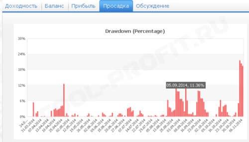 просадки счета Titan (45384) брокера RVD Markets для cool-profit.ru
