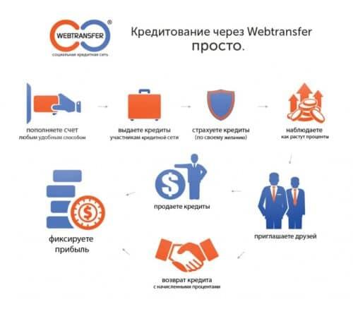 схема работы webtransfer-finance