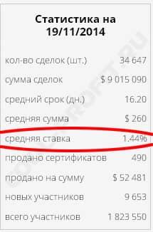 статистика с сайта webtransfer finance (для cool-profit.ru)