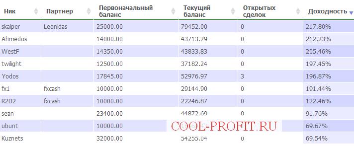 Результаты Конкурса  Миллион в умелые руки 2  от FOREX TREND
