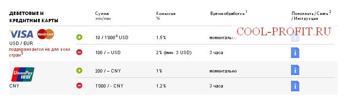 Взаиморасчеты в TenkoFX - дебетовые и кредитные карты (для cool-profit.ru)
