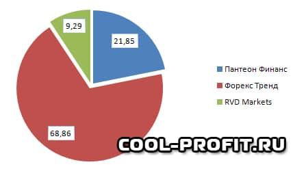 структура инвестиционного портфеля в разрезе брокеров (cool-profit.ru)