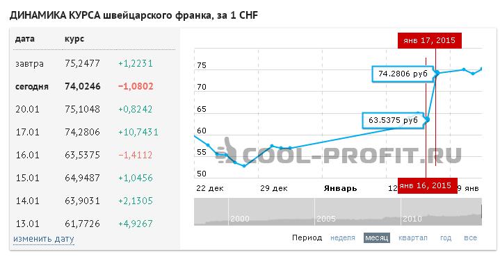 Динамика курса швейцарского франка за неделю (для cool-profit.ru)