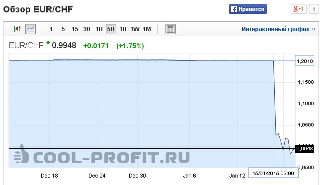 График изменения курса валют EURCHF - Евро - Швейцарский Франк ( для cool-profit.ru)