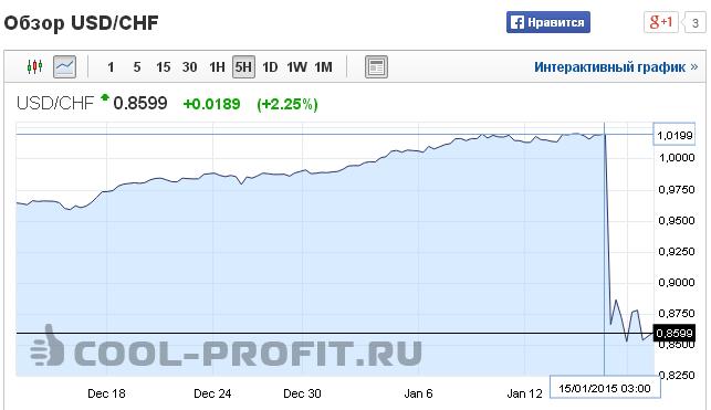 График изменения курса валют USDCHF - Американский Доллар - Швейцарский Франк ( для cool-profit.ru)