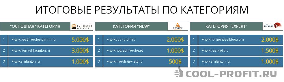 Результаты конкурса Лучший блог частного инвестора-2014 (для cool-profit.ru)