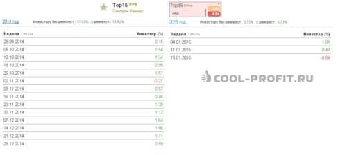 Статистика доходности памм фонда ТОП-15 (для cool-profit.ru)