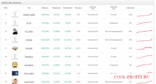 Торговые системы Autotrade (для cool-profit.ru)