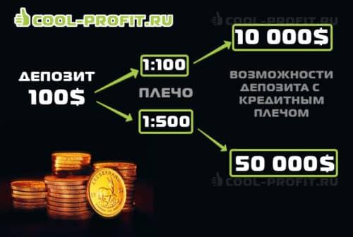 Возможности депозита с использованием кредитного плеча (cool-profit.ru)