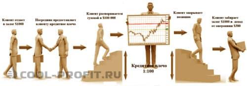 Маржинальная торговля (для cool-profit.ru)