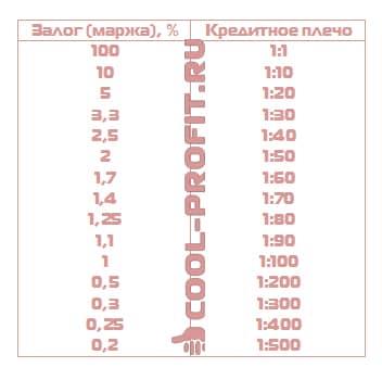 Соотношение маржинального процента и кредитного плеча (для cool-profit.ru)