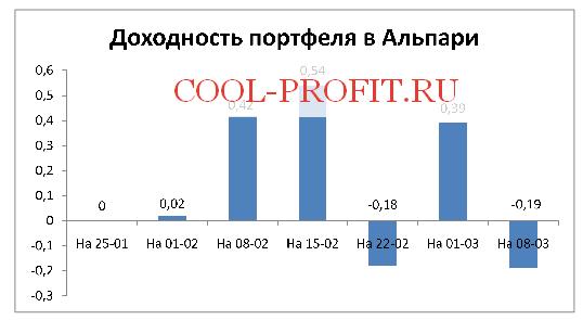 Доходность моего портфеля в Альпари (cool-profit.ru)
