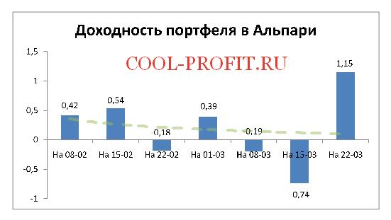 Доходность моего портфеля в Alpari на 22-03-2015 (cool-profit.ru)