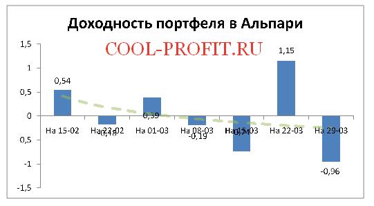 Доходность моего портфеля в Alpari на 29-03-2015 (cool-profit.ru)