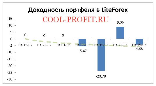 Доходность моего портфеля в LiteForex на 29-03-2015 (cool-profit.ru)