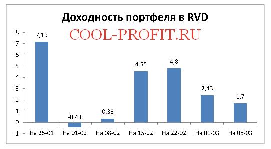 Доходность моего портфеля в RVD Markets (cool-profit.ru)