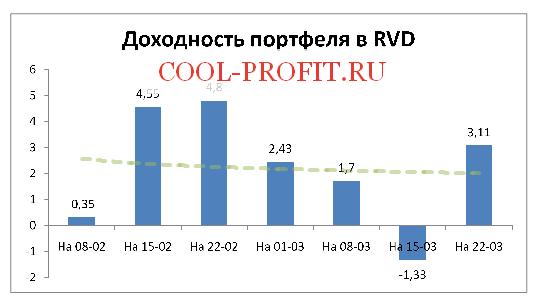 Доходность моего портфеля в RVD Markets на 22-03-2015 (cool-profit.ru)