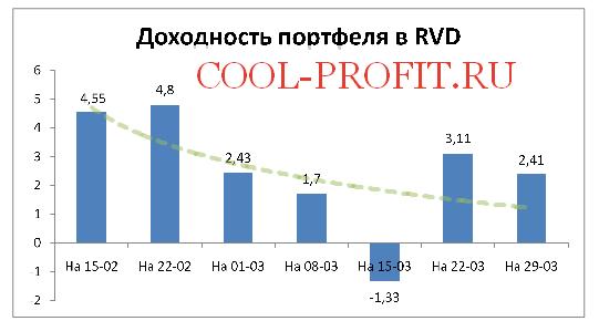Доходность моего портфеля в RVD Markets на 29-03-2015 (cool-profit.ru)