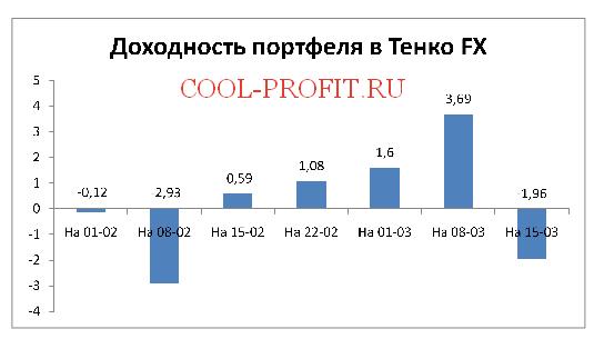 Доходность моего портфеля в Tenko FX (cool-profit.ru)