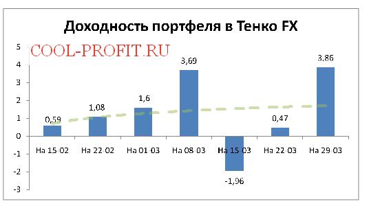 Доходность моего портфеля в Tenko Fx на 29-03-2015 (cool-profit.ru)
