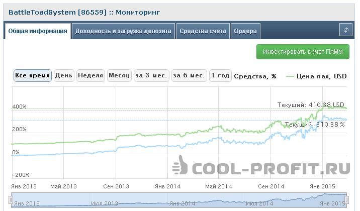 Мониторинг Памм счета BattleToadSystem (86559) (для cool-profit.ru)