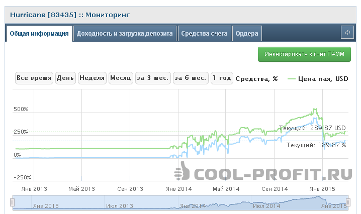 Мониторинг Памм счета Hurricane (83435) (для cool-profit.ru)