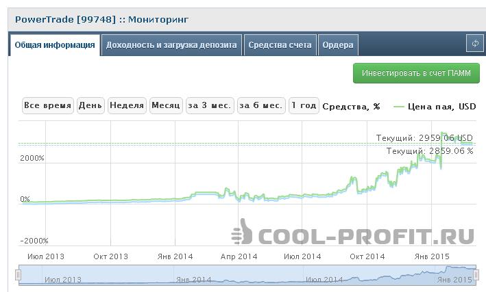Мониторинг Памм счета PowerTrade (99748) (для cool-profit.ru)