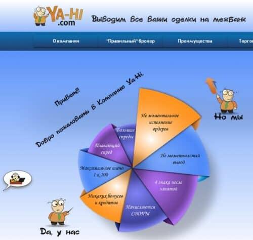 Псевдо-брокер Ya-hi.com (для cool-profit.ru)