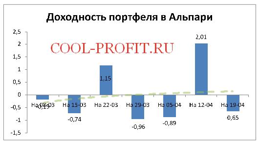 Доходность моего портфеля в Альпари на 19-04-2015 (cool-profit.ru)