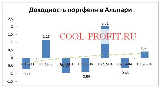 Доходность моего портфеля в Альпари на 26-04-2015 (cool-profit.ru)
