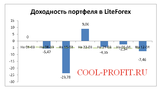 Доходность моего портфеля в LiteForex на 12-04-2015 (cool-profit.ru)