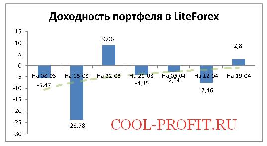 Доходность моего портфеля в LiteForex на 19-04-2015 (cool-profit.ru)