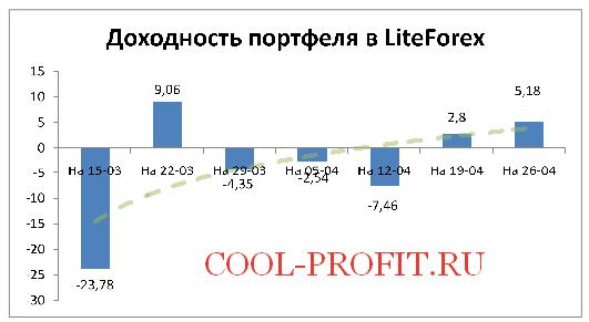 Доходность моего портфеля в LiteForex на 26-04-2015 (cool-profit.ru)