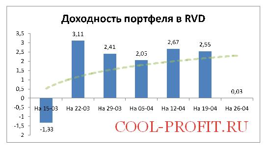 Доходность моего портфеля в RVD Markets на 26-04-2015 (cool-profit.ru)