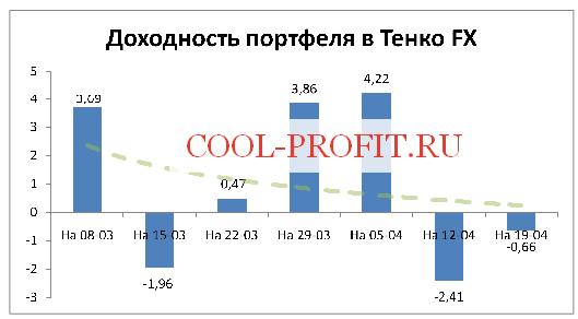 Доходность моего портфеля в Tenko FX на 19-04-2015 (cool-profit.ru)