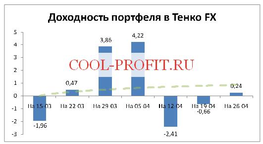 Доходность моего портфеля в Тенко FX на 26-04-2015 (cool-profit.ru)