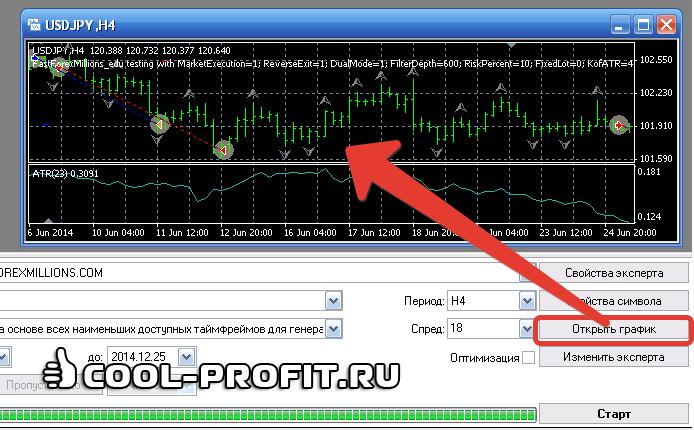 Как посмотреть график визуализации после тестирования роботов в терминале MetaTrader 4 (для cool-profit.ru)